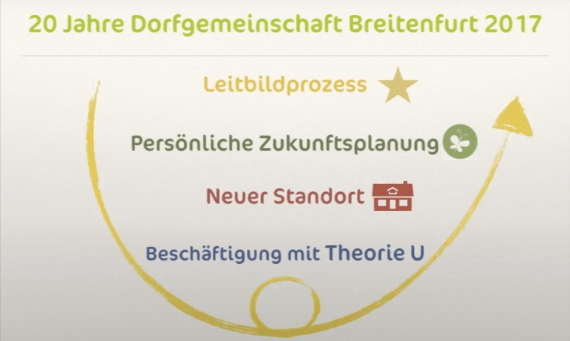 «Dorf2025» – Ein Entwicklungsprozess der Dorfgemeinschaft Breitenfurt